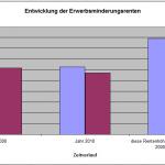Höhe der Erwerbsminderungsrente: Real 265 EUR weniger als in 2000