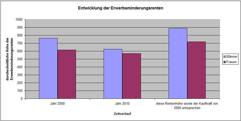 Entwicklung der Höhe der Erwerbsminderungsrente