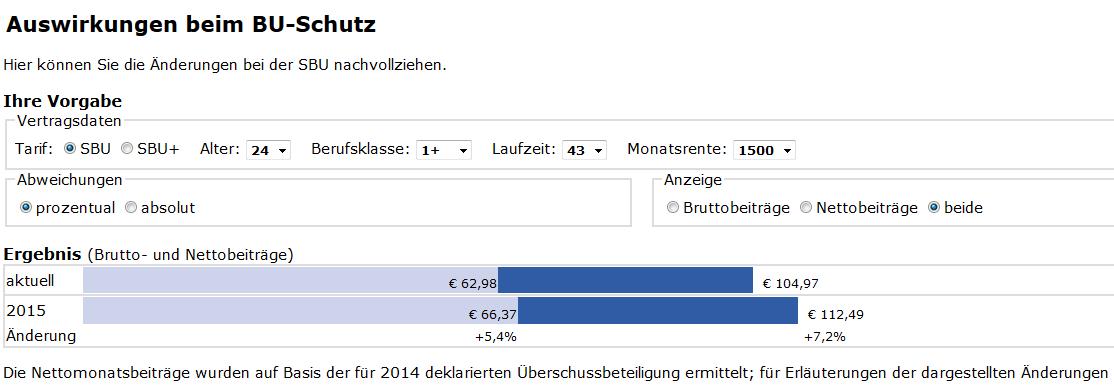 Berufsunfähigkeitsversicherung in 2014 oder erst 2015? Beispiel Volkswohl Bund