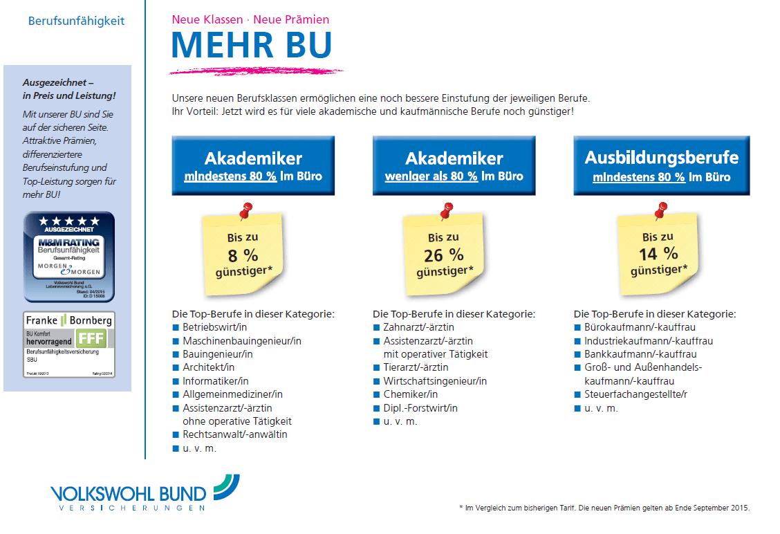 """Volkswohl Bund Berufsunfähigkeitsversicherung """"Mehr BU"""""""
