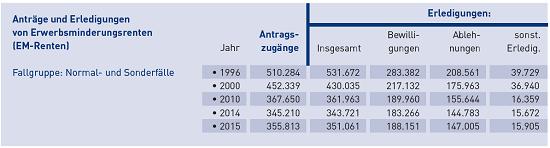 345.210 Anträge auf eine Erwerminderungsrente