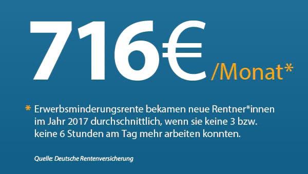 716 Euro / Monat Erwerbsminderungsrente bekamen neue Rentner*innen im Jahr 2017 durchschnittlich, wenn sie keine 3 bzw. keine 6 Stunden am Tag mehr arbeiten konnten. Quelle: Deutsche Rentenversicherung.
