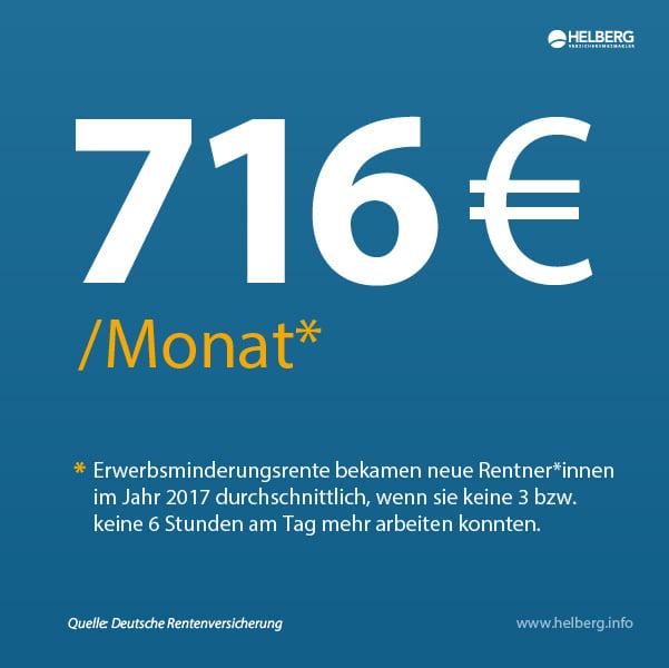 Warum eine Berufsunfähigkeitsversicherung? Weil die durchschnittliche Höhe der staatlichen Erwerbsminderungsrente im Jahr 2017 nur 716 € betrug.