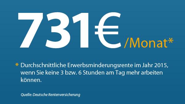 731 € im Monat: Das ist die Höhe der durchschnittlichen Erwerbsminderungsrente im Jahr 2015, ohne Unterscheidung in volle und halbe Erwerbsminderungsrenten. Quelle: DRV. Grafik www.helberg.info