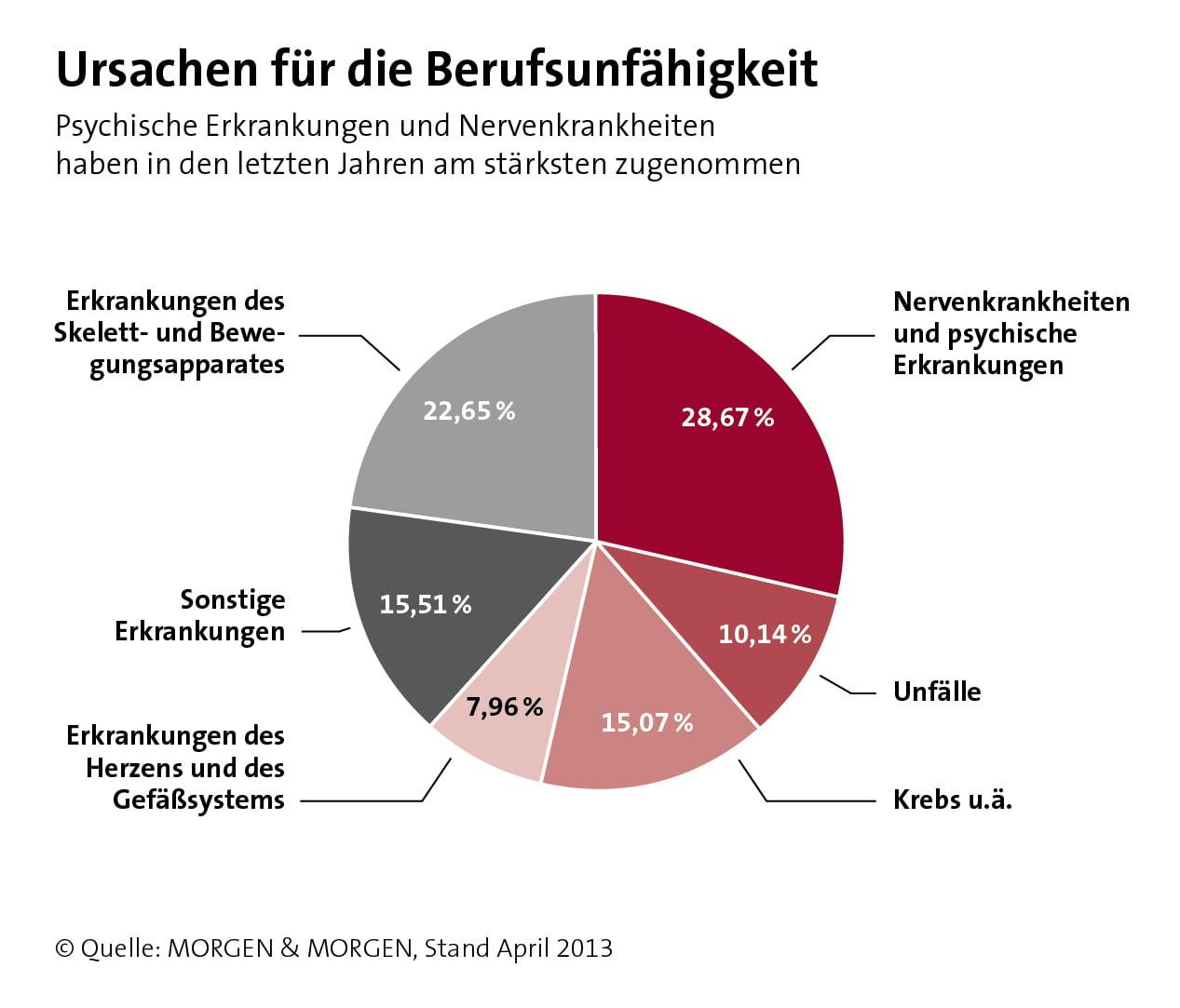 Berufsunfähigkeit Ursachen - aktuelle Zahlen aus April 2013