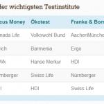 Liebe Versicherer: Mehr Tarifbezeichnungs-Transparenz, bitte!