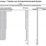 KFZ Versicherungswechsel 2011: Dank neuer Rabattstaffel 'auf gut Glück'?