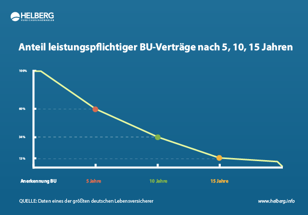 Unsere Infografik zeigt, wieviele Berufsunfähigkeitsversicherungen noch 5, 10 und 15 Jahre nach der BU-Anerkennung leistungspflichtig sind.