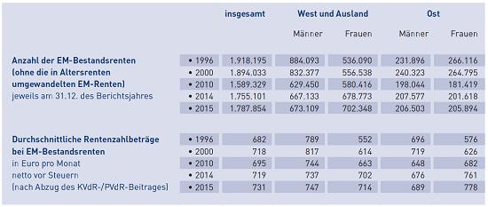 """Die Anzahl der Erwerbsminderungsrenten und die durchschnittlichen Rentenzahlbeträge. Quelle: DRV """"Erwerbsminderungsrenten im Zeitablauf 2016"""""""