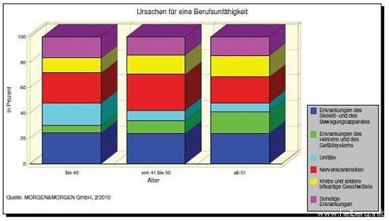 Berufsunfähigkeits-Ursachen nach Alter, Stand 02.2010