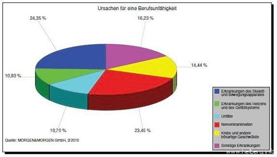 Berufsunfähigkeit Ursachen Stand 2010