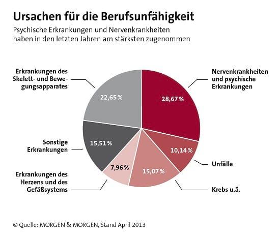 Berufsunfaehigkeitsursachen Stand 04.2013