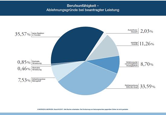 Ablehnungsgründe bei BU-Leistungsanträgen. Ein Grund: 50% Berufsunfähigkeit werden nicht erreicht. Hier kann eine Arbeitsunfähigkeitsklausel helfen.