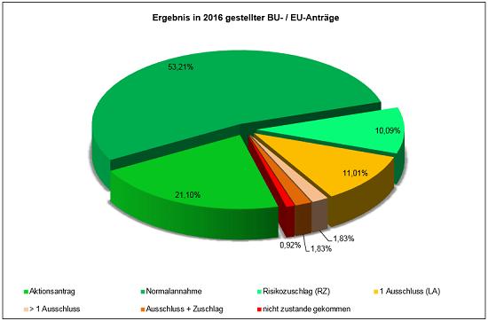 Berufsunfähigkeitsversicherung beantragen: Erfolgsstatistik 2016