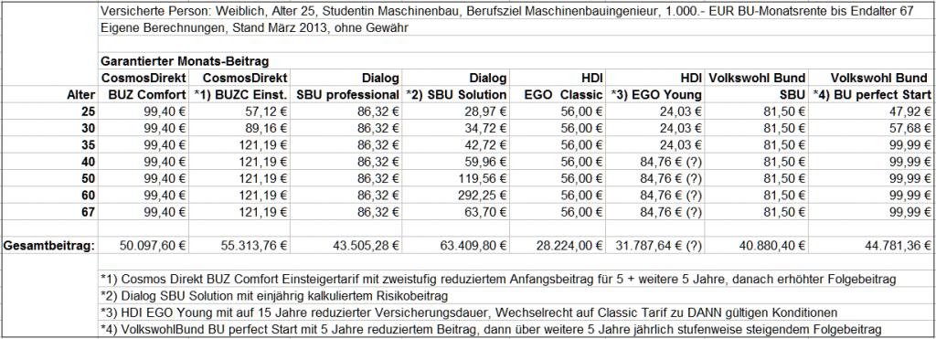 Beitragsvergleich von Normaltarifen und Startertarifen in der Berufsunfähigkeitsversicherung. Berechnung: Matthias Helberg, ohne Gewähr.
