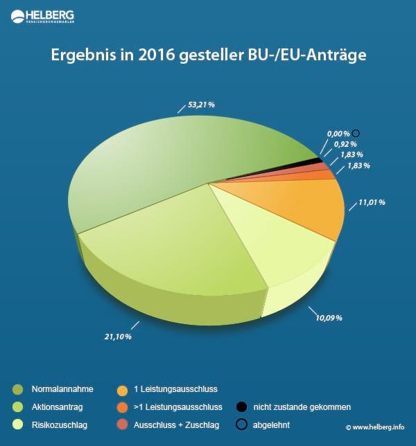 Berufsunfähigkeitsversicherung Statistik Helberg 2016: Ergebnis in 2016 gestellter Anträge auf eine Berufs- oder Erwerbsunfähigkeitsversicherung