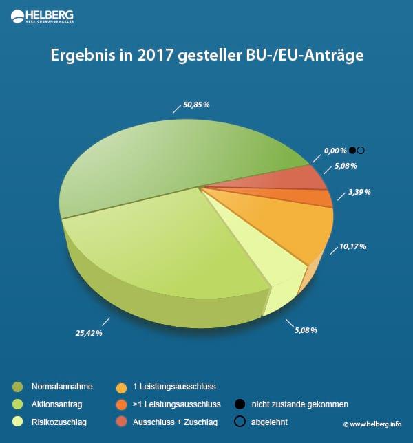Berufsunfähigkeitsversicherungs-Antrag Statistik 2017: Ergebnis in 2017 gestellter Anträge auf eine Berufs- oder Erwerbsunfähigkeitsversicherung
