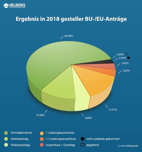 Berufsunfähigkeitsversicherung Statistik 2018