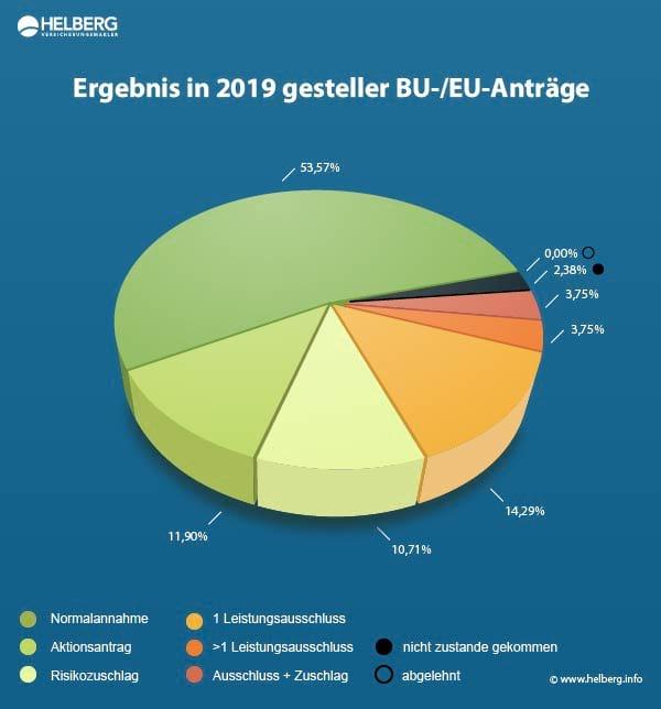 Berufsunfähigkeitsversicherung Statistik 2019