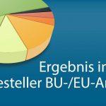 Unsere Berufsunfähigkeitsversicherungs -Statistik 2019: Tausend Dank!