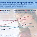 Berufsunfähigkeitsversicherung Student: 20% mit Psycho-Diagnose