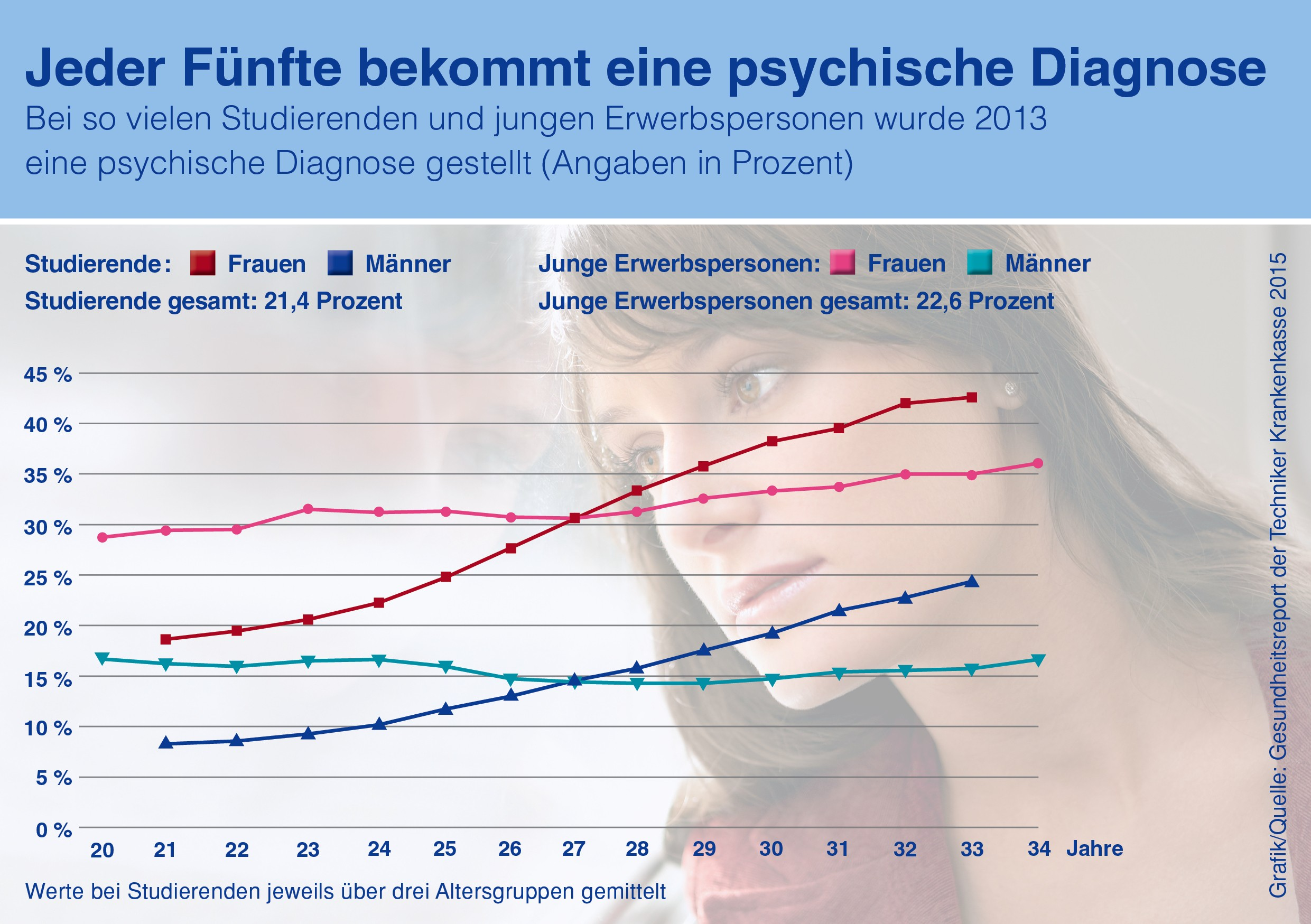 Jeder fünfte Student bekommt eine psychische Diagnose. Mit de Abschluss einer Berufsunfähigkeitsversicherung wird es dann schwierig. Grafikquelle: Techniker Krankenkasse