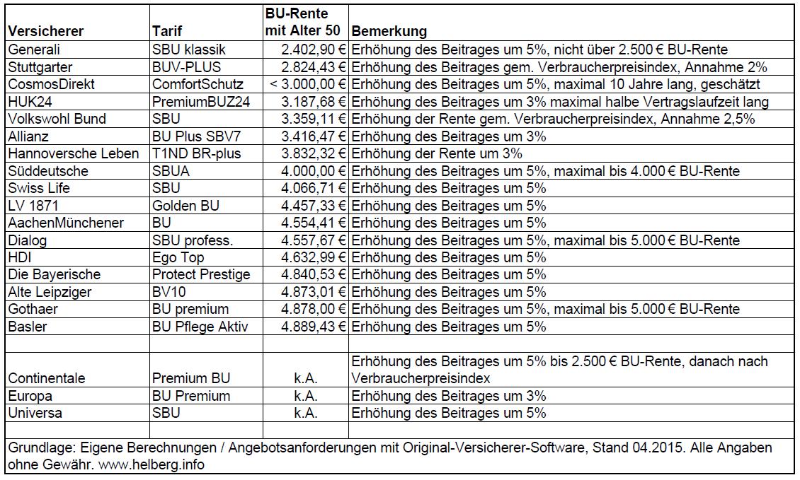 BU-Dynamik ausgewählter Anbieter: Aus 2.000 € BU Rente werden 2.400 oder 4800 €