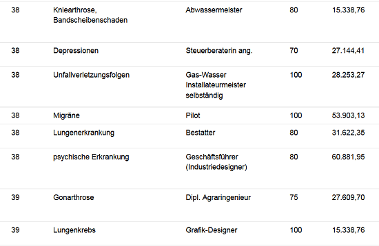 Berufsunfähigkeit Ursachen aus der Praxis, Screenshot von www.helberg.info