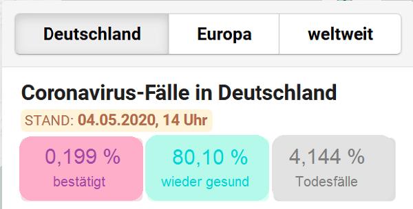 Prozentuale Werte können Menschen schlechter erfassen als absolute Zahlen. Das soll dieses Beispiel verdeutlichen. Angelehnt an den Corona Monitor der Berliner Morgenpost.