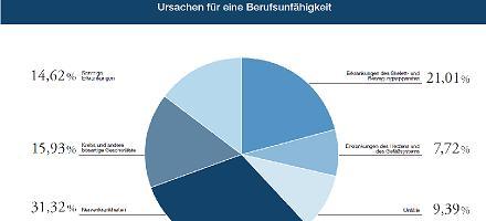 Defintionen, Ursachen, Statistiken zur Berufsunfähigkeitsversicherung