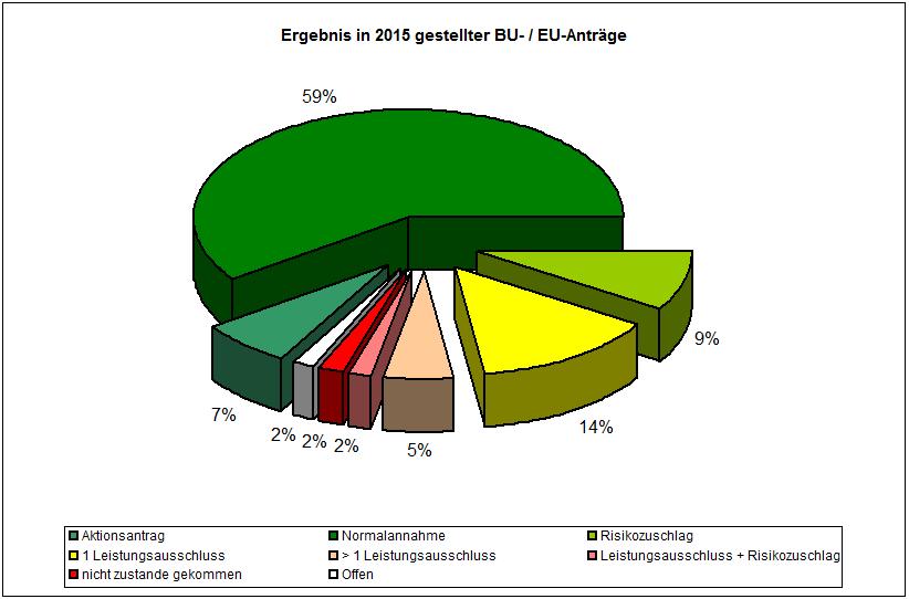 Ergebnis in 2015 gestellter BU- / EU-Anträge