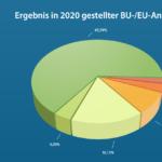 So war unser BU-Jahr 2020: Mehr Leistungsfälle und mehr Abschlüsse
