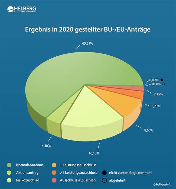Tortendiagram mit dem Ergebnis der bei Helberg in 2020 gestellten Anträge auf eine Berufsunfähigkeitsversicherung