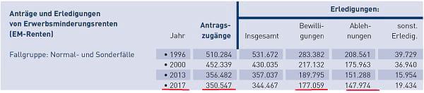 """Anträge und Erledigungen von Erwerbsminderungsrenten 2017 der Deutschen Rentenversicherung. Quelle: """"Erwerbsminderungsrenten im Zeitablauf 2019"""" Statistik der Deutschen Rentenversicherung."""