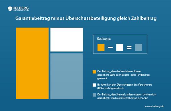 Berufsunfähigkeitsversicherung: Garantiebeitrag minus Überschussbeteiligung gleich Zahlbeitrag. (c) www.helberg.info