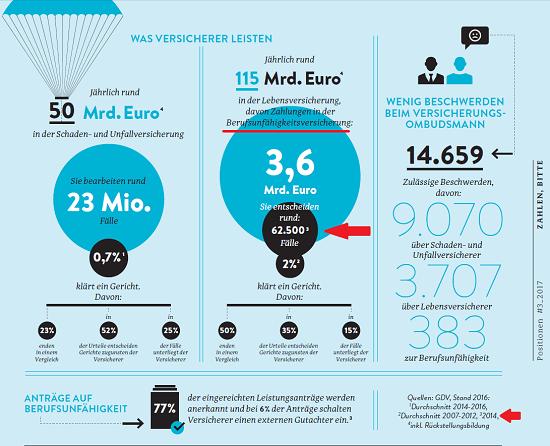 """GDV Statistik 62.500 Berufsunfähigkeitsleistungsfälle in 2014. Quelle: """"Positionen 3/2017"""", Herausgeber: GDV."""