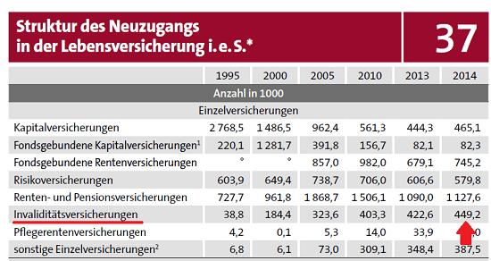"""Neuzugang von Invaliditätsversicherungen im Jahr 2014: 449.200. Quelle: """"Statistisches Taschenbuch der Versicherungswirtschaft 2015"""", Herausgeber: GDV"""