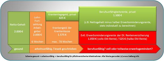 Schema gesund arbeitsunfähig berufsunfähig Quelle: helberg.info