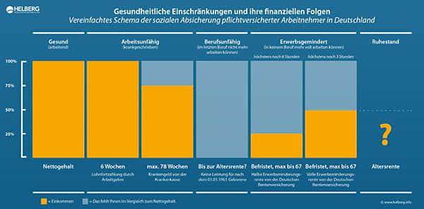 Infografik Arbeitsunfähigkeitsversicherung
