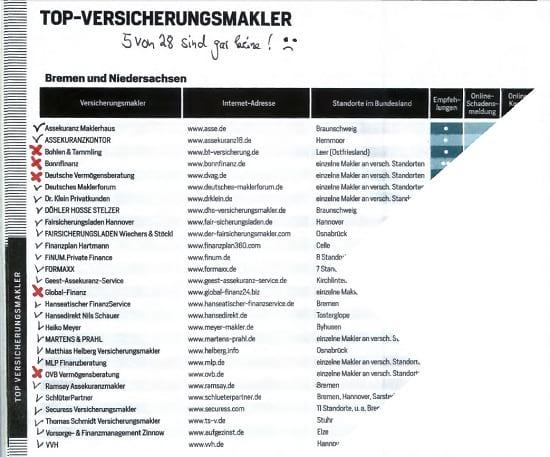 Helberg ist TOP-Versicherungsmakler laut FOCUS. Quelle: FOCUS Spezial Nr. 3 Juni / Juli 2018, Seite 108
