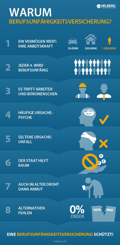 Warum ist eine Berufsunfähigkeitsversicherung sinnvoll? Wieviel Prozent der Menschen werden berufsunfähig? Infografik von www.helberg.info
