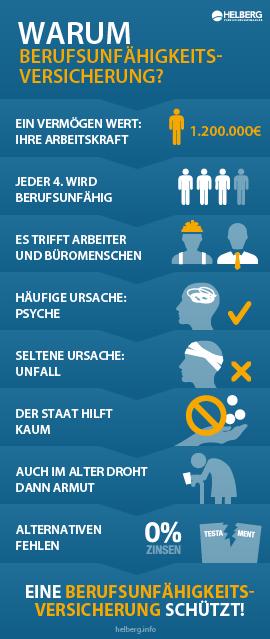 Infografik von www.helberg.info: Warum eine Berufsunfähigkeitsversicherung?