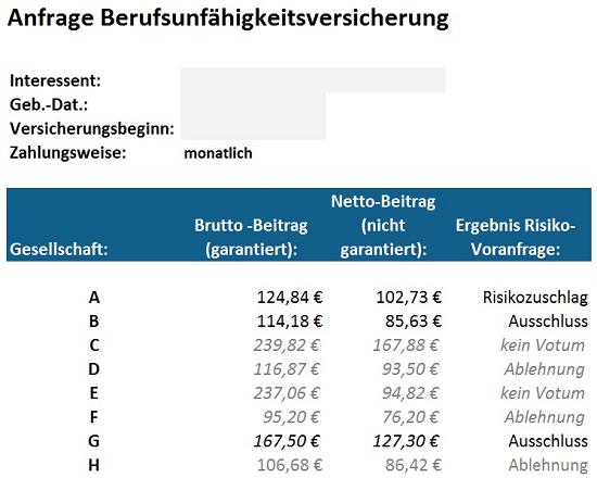 Statt 79,38 € kostet die BU nun 102,73 €. Immerhin mit vollem Versicherungsschutz.