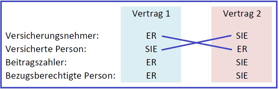 Die Über-Kreuz-Risikolebensversicherung. Grafik: www.helberg.info