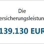 Risikolebensversicherung: 139.000 € vom Versicherer und keine Freude