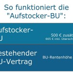 Basler Berufsunfähigkeitsversicherung: Aufstocker-BU bis August 2014