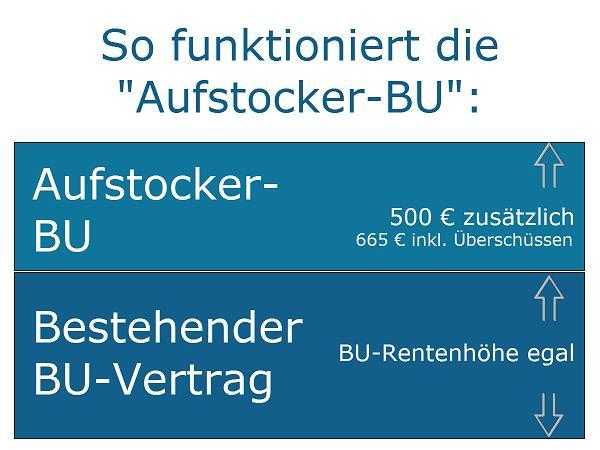 """Basler Berufsunfähigkeitsversicherung: So funktioniert die """"Aufstocker-BU"""""""
