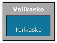 Was ist der Unterschied zwischen Teilkasko und Vollkasko?