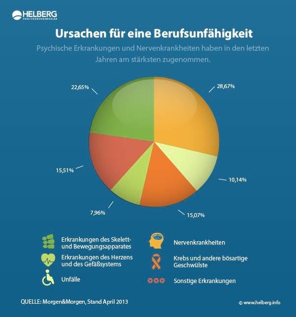 Welche Krankheiten führen zu Berufsunfähigkeit, Stand 04.2013