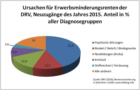 Ursachen für neue Erwerbsminderungsrenten der DRV im Jahr 2015. Häufigste Ursache mit 42,9%: Psychische Störungen